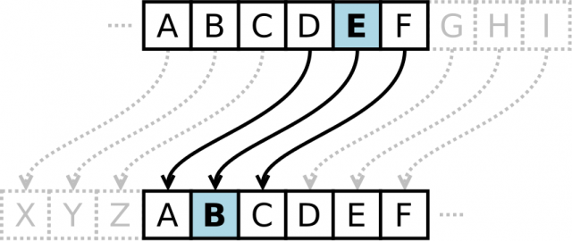 The Caesar cipher or shift cipher